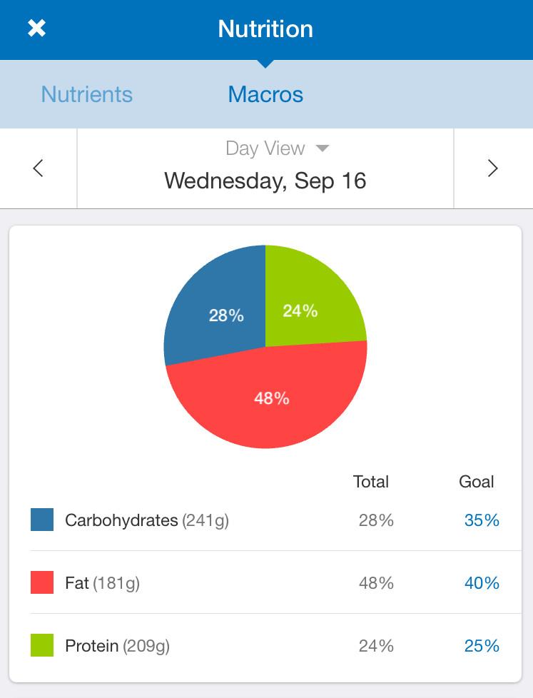 myfitnesspal-testosterone-diet_1